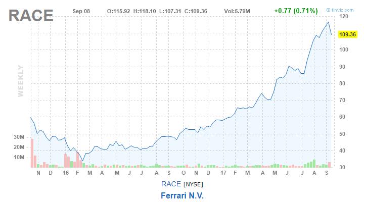 Мои инвестиционные приключения c IPO — «Blue Apron»