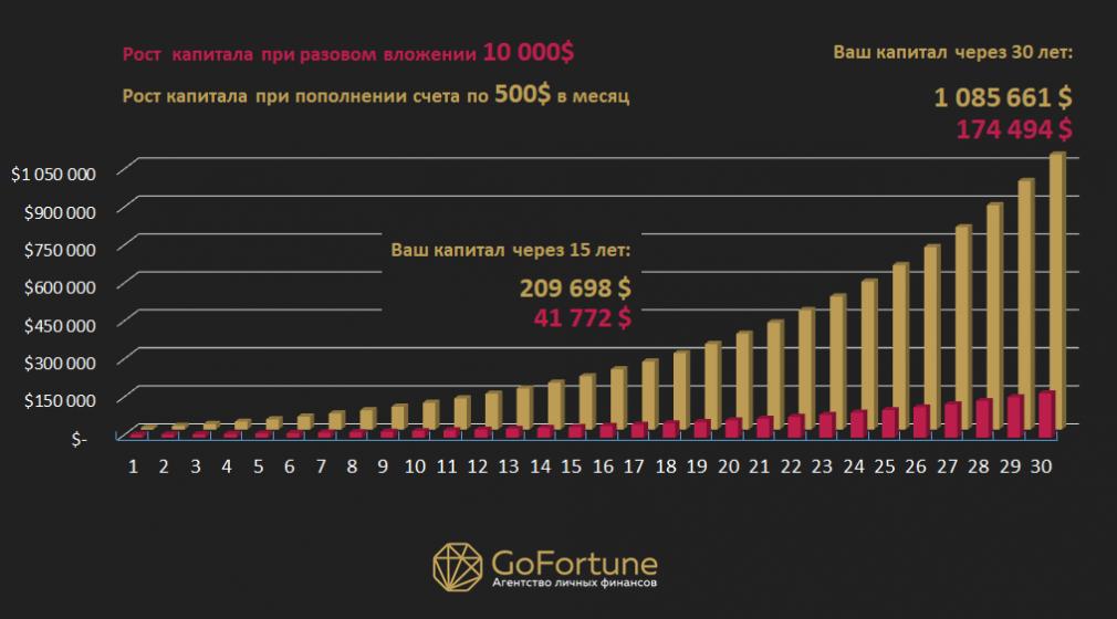 Рост капитала — 30 лет